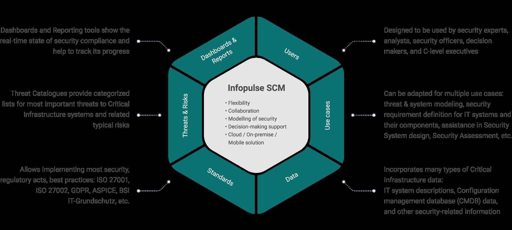 Integrated Platform GRC Solution