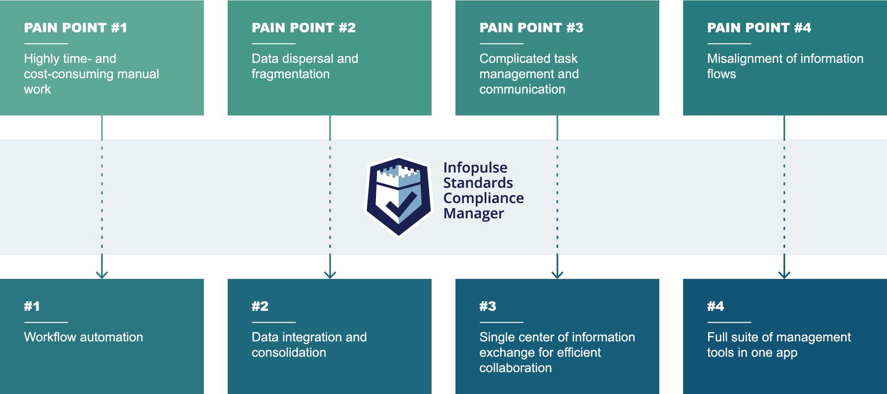 Infopulse SCM Compliance