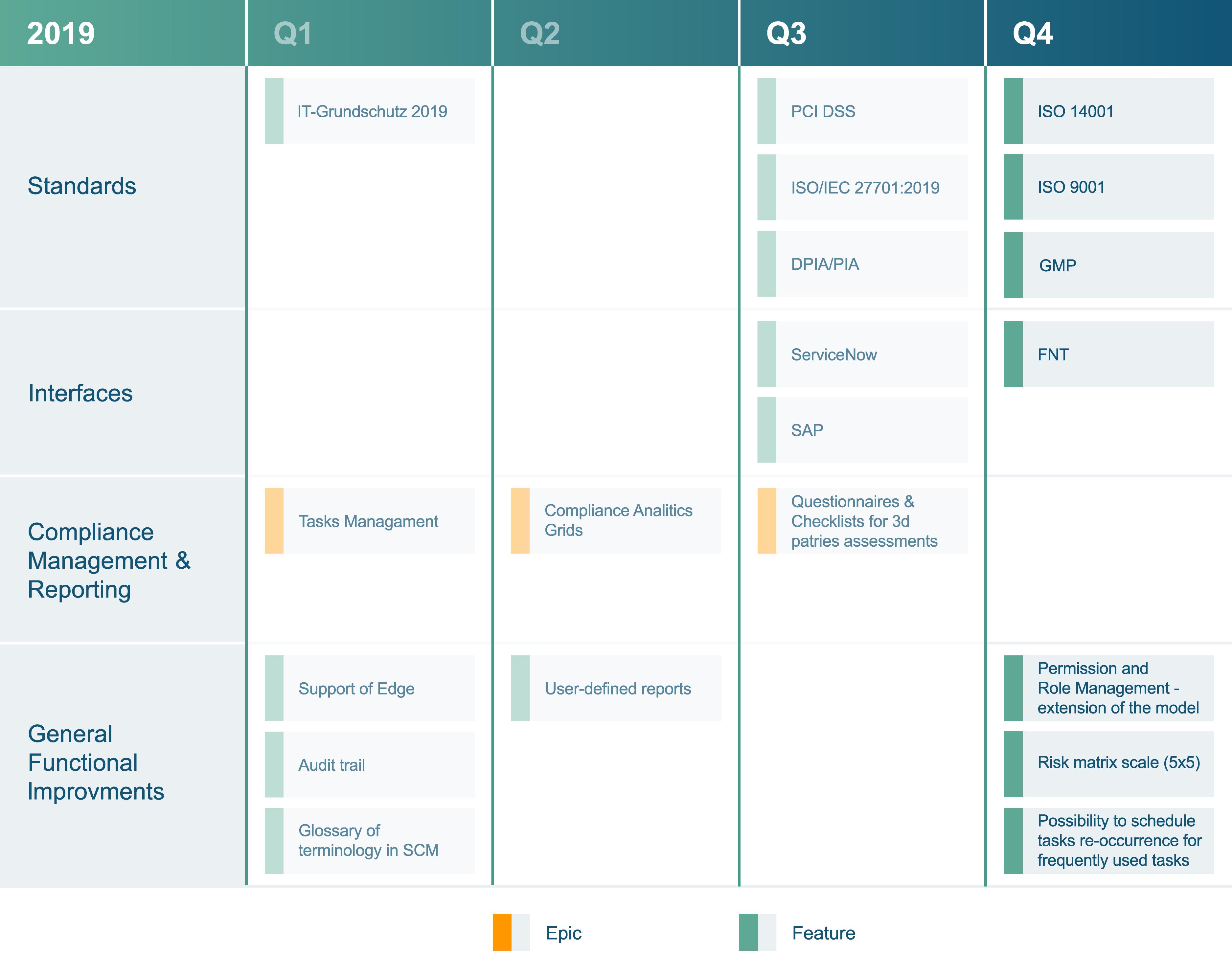 Infopulse SCM Roadmap