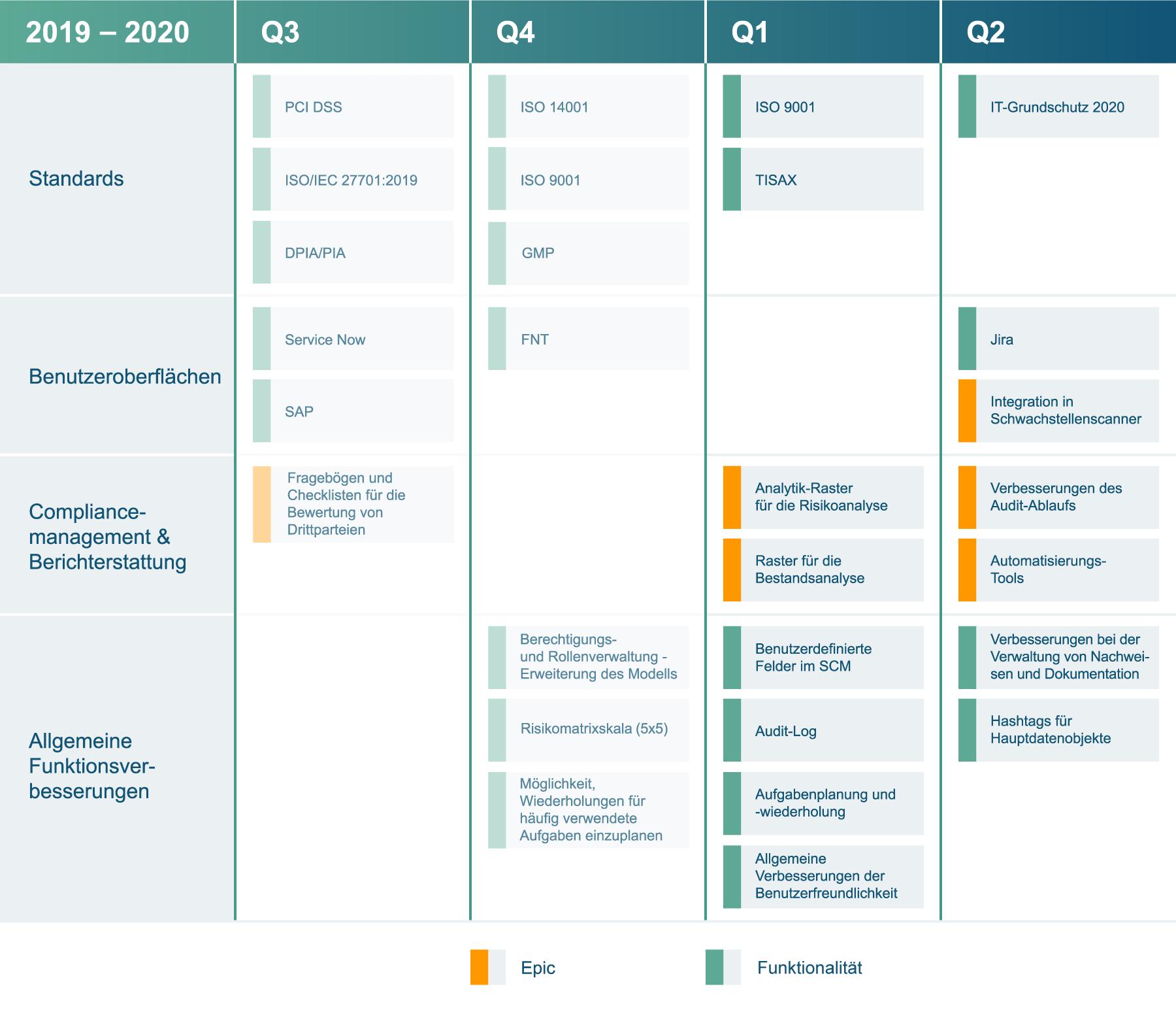 Infopulse Standards Compliance Manager Roadmap