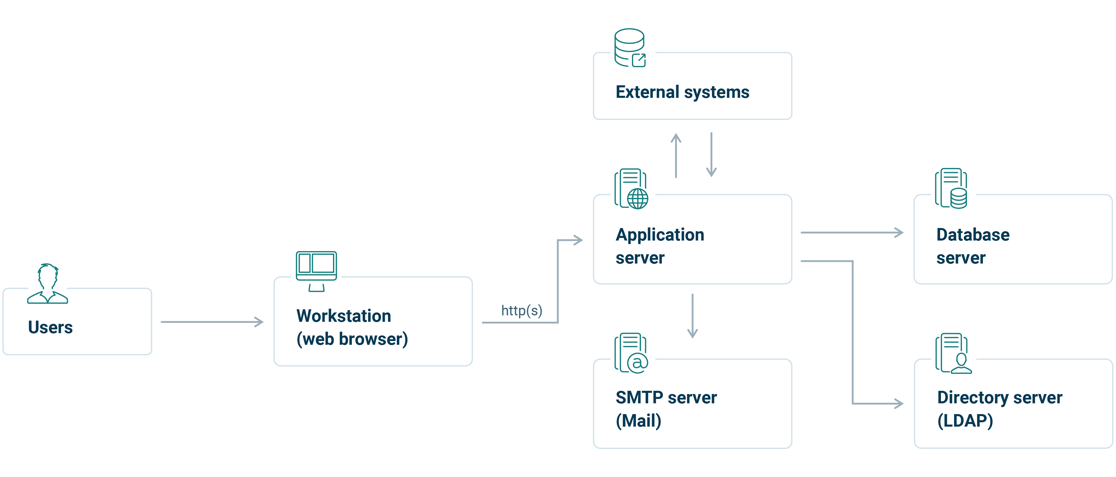 Infopulse SCM System Architecture