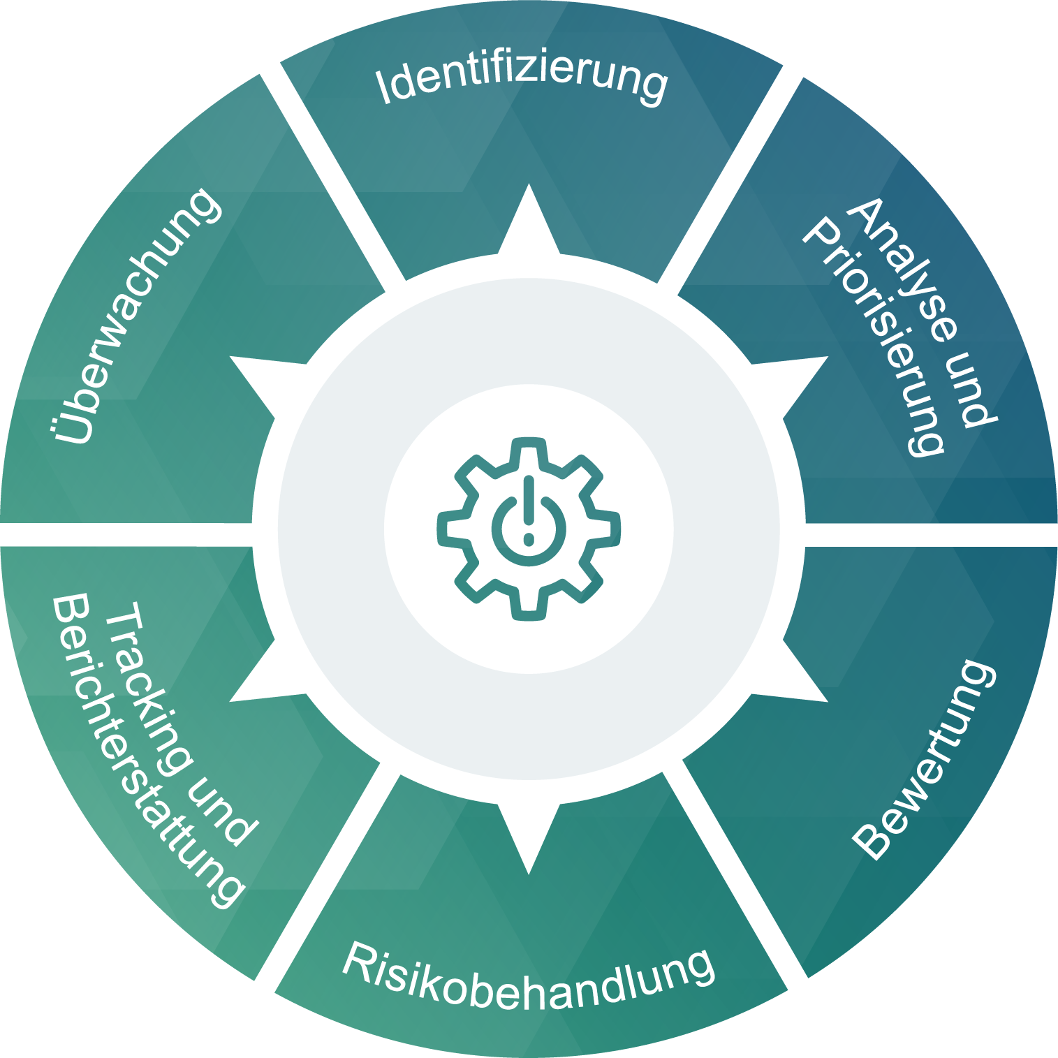 Lifecycle der Cyber-Risikobewertung