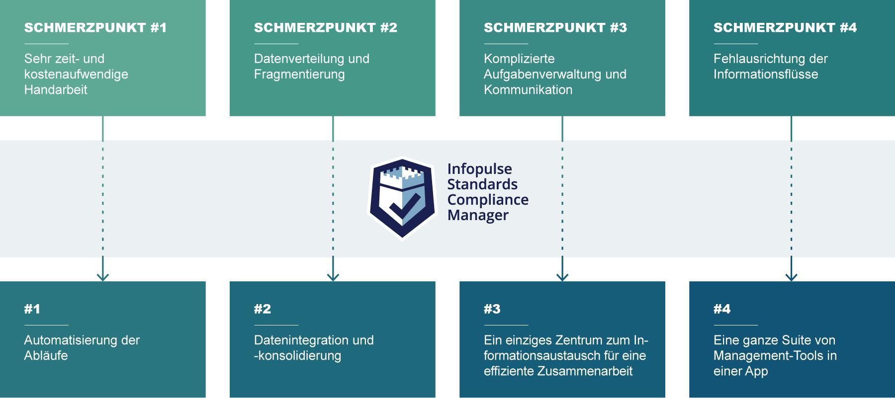 Infopulse SCM Compliance-Management
