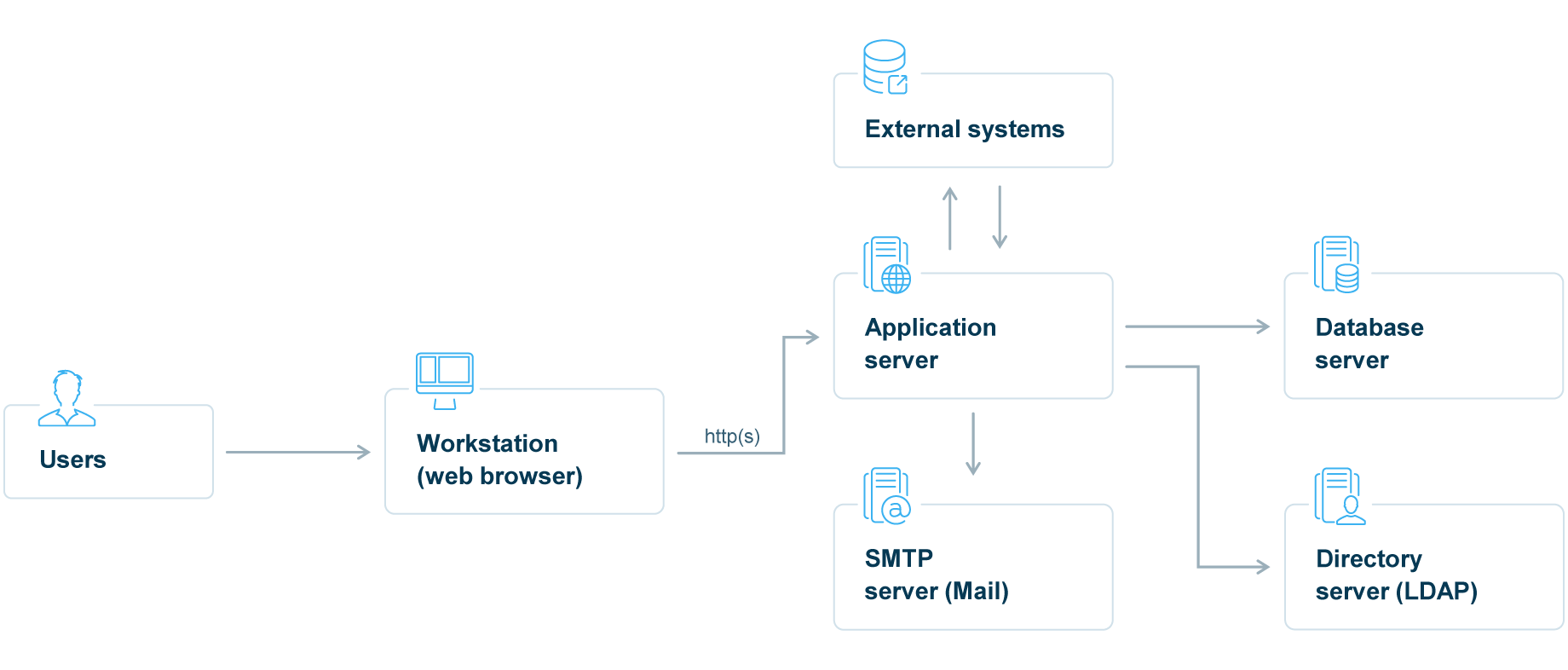 Infopulse Standards Compliance manager System Architecture