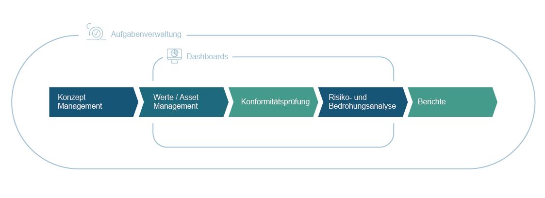 Compliance-Prozess Grundschutz 2020