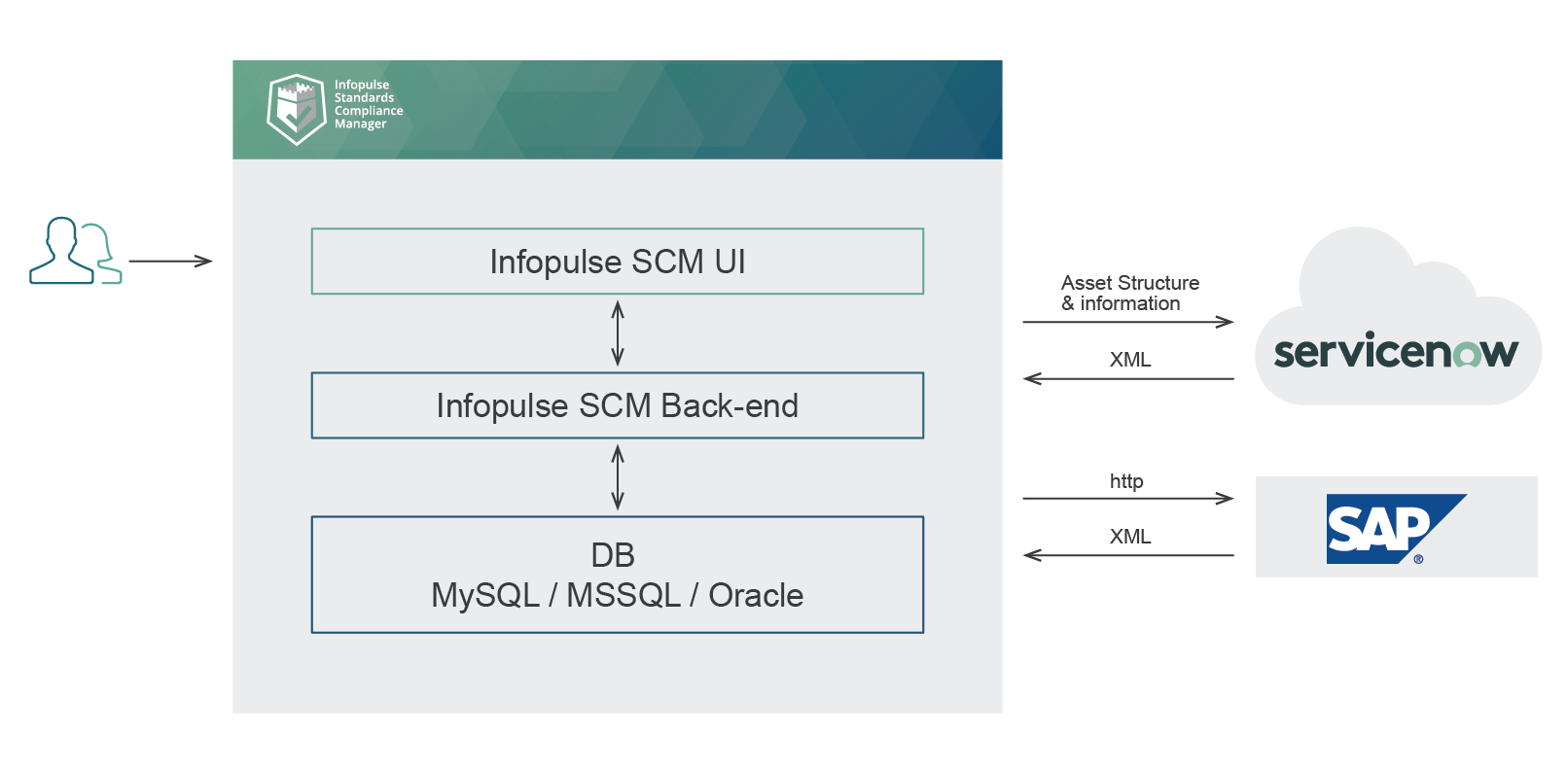 integration ServiceNow SAP