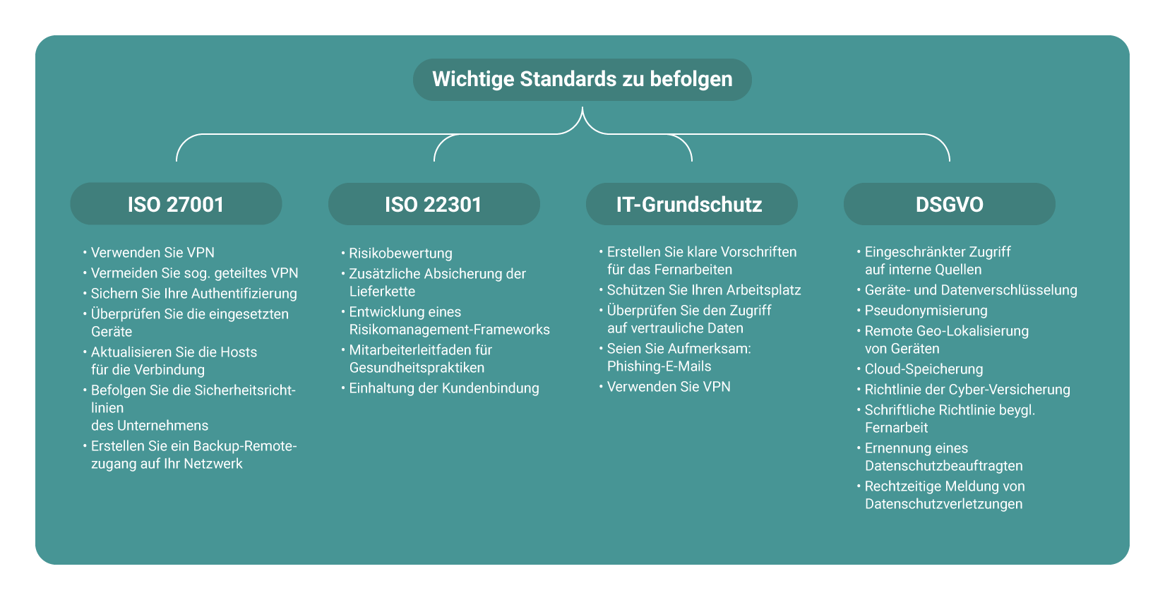 ISO 27001 ISO 22301 IT-Grunschutz 2020 DSGVO COVID-Pandemie
