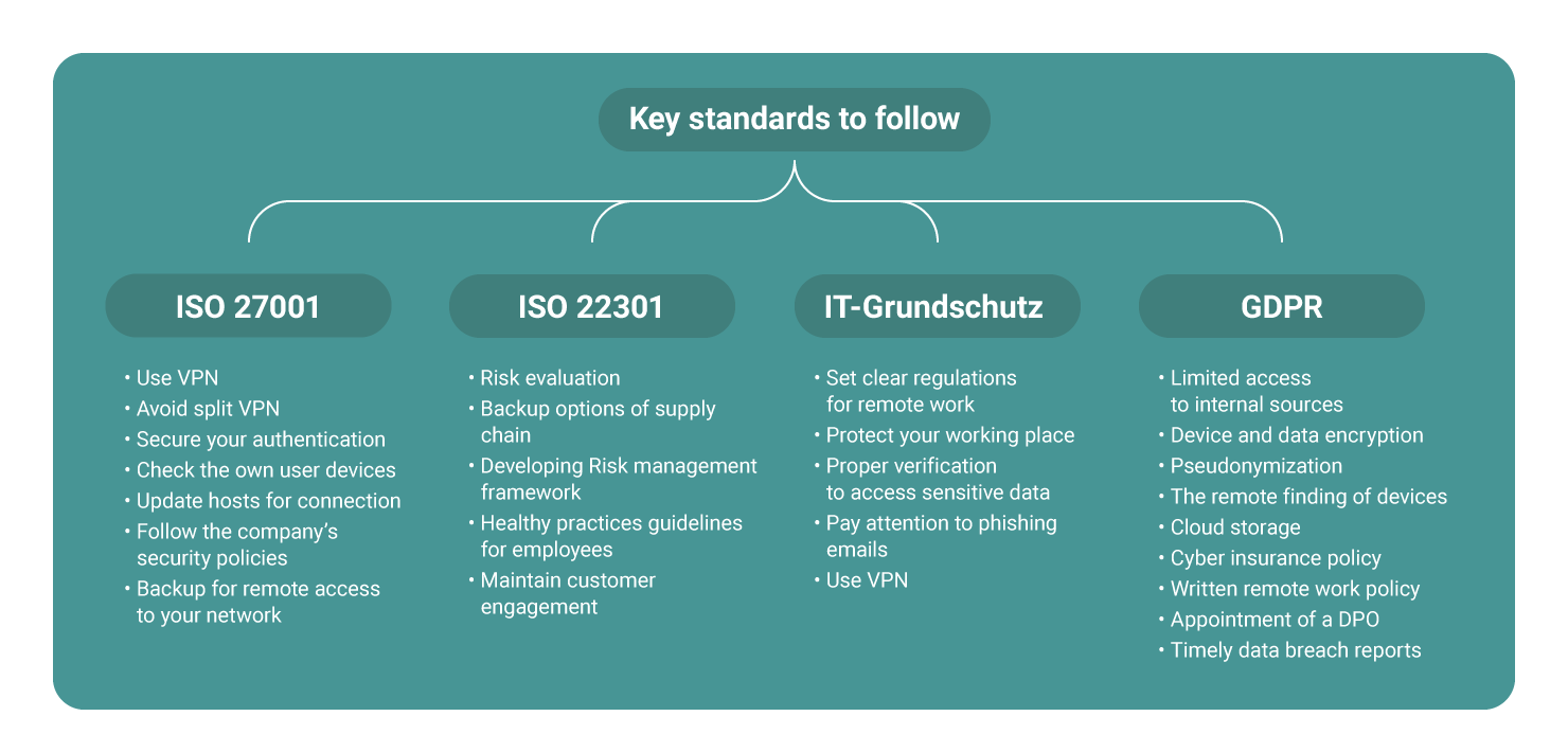 ISO 27001 ISO 22301 IT-Grundschutz GDPR covid remote work