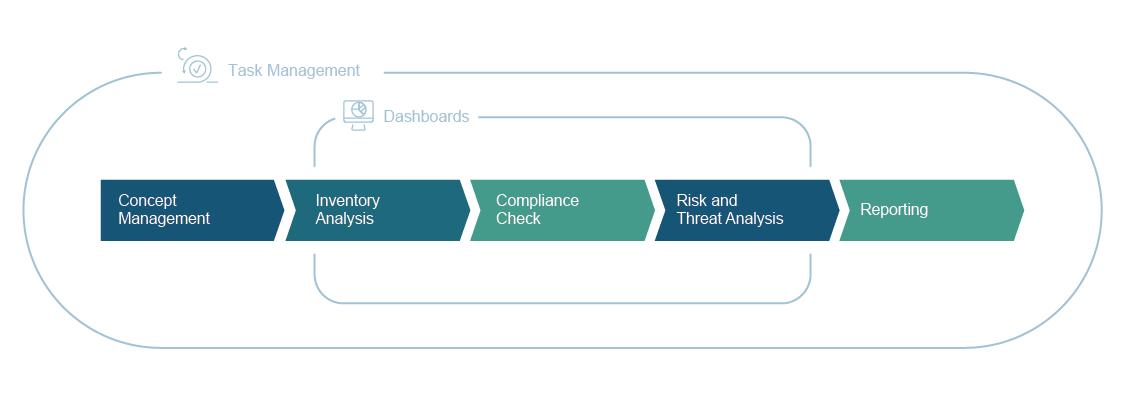 ISO27001 framework