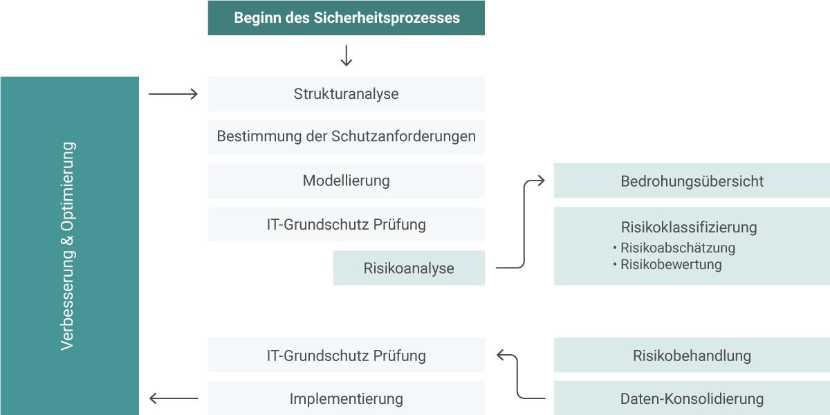 BSI IT-Grundschutz ISMS Infopulse SCM