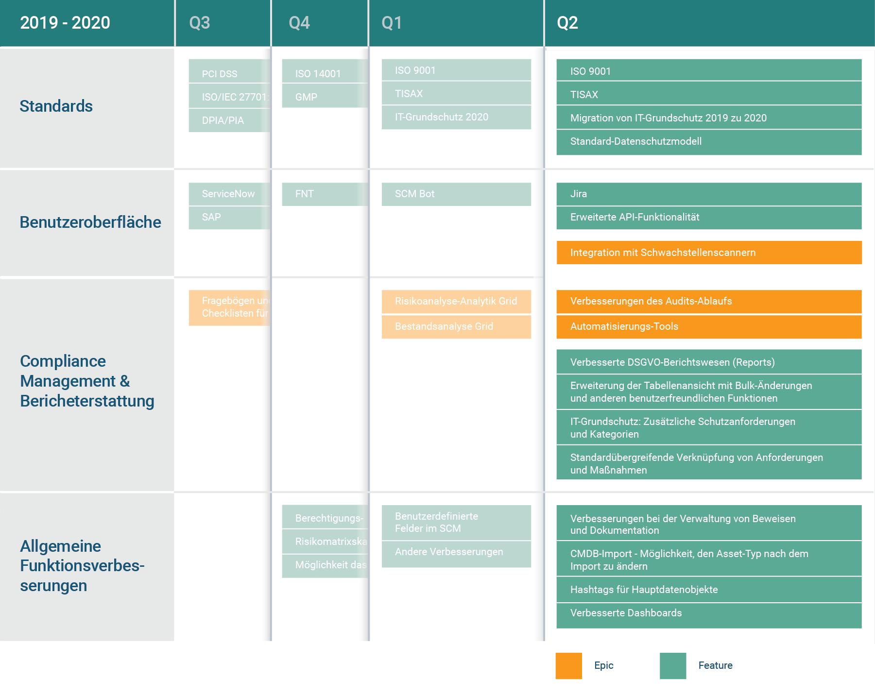 Compliance Management Grundschutz