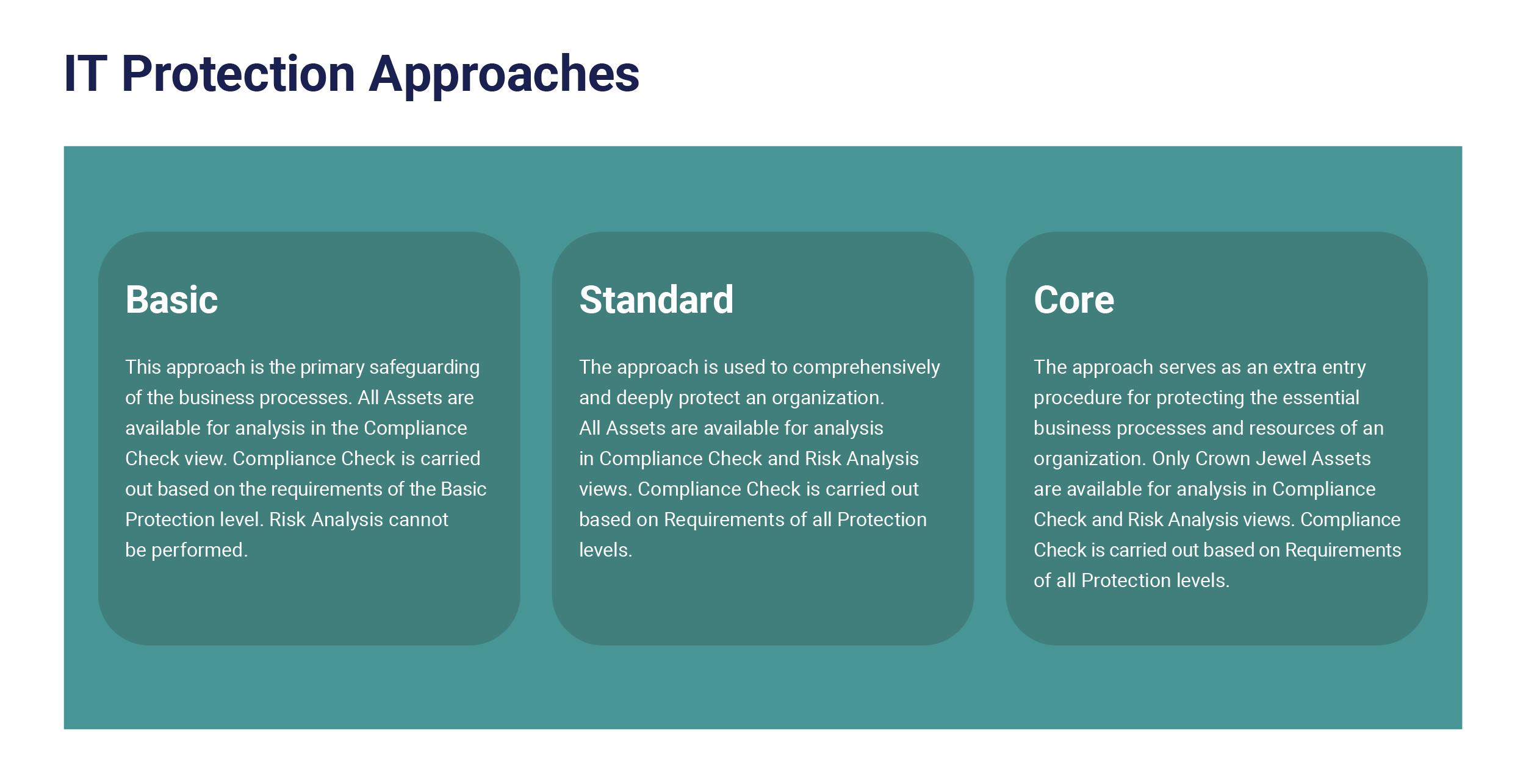 IT Grundschutz implementation