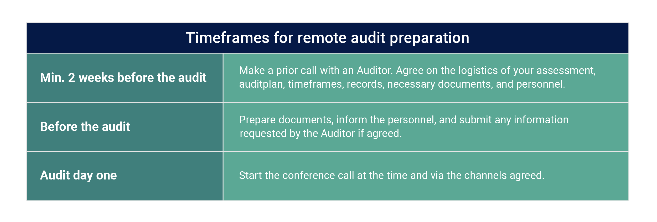 Remote audit tool, iso27001 audit