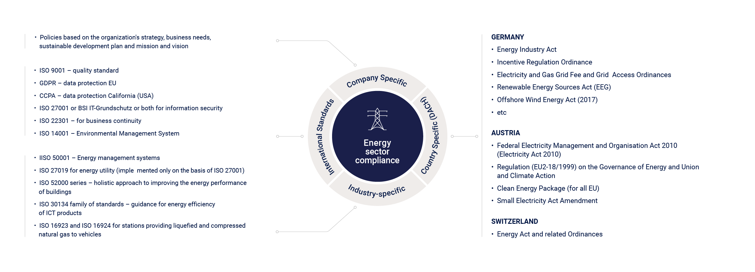 Compliance energy sector