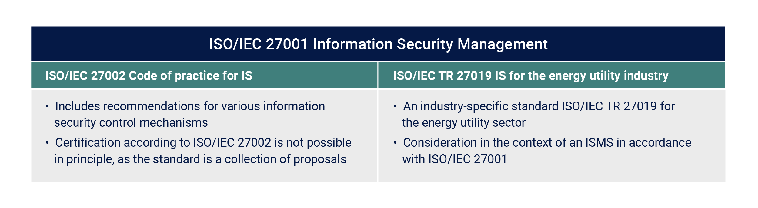 ISO 27019