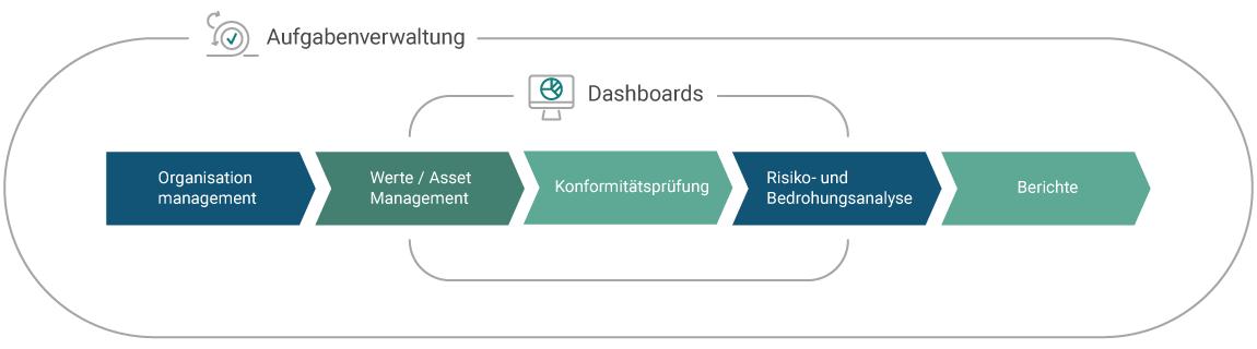 Compliance-Prozess Grundschutz