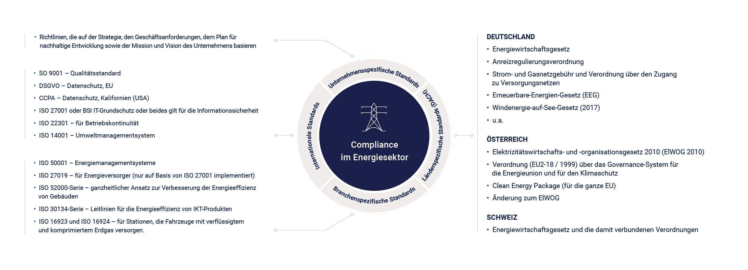 Compliance Energiesektor