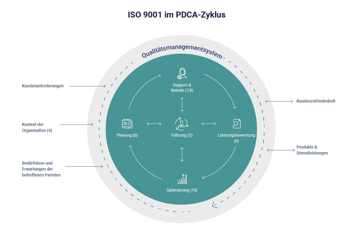 ISO 9001 PDCA-Zyklus