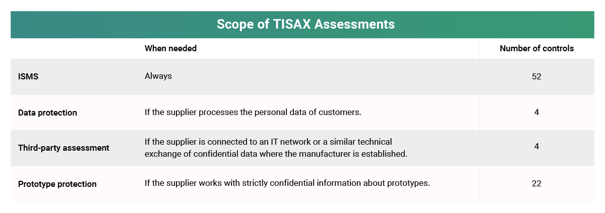 TISAX Information Security Assessment