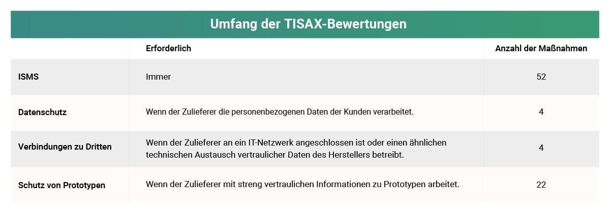 TISAX Bewertungen